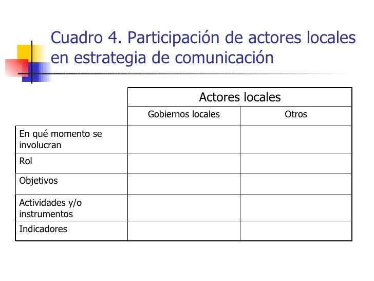 Cuadro 4. Participación de actores locales en estrategia de comunicación Actividades y/o instrumentos Indicadores Otros Go...