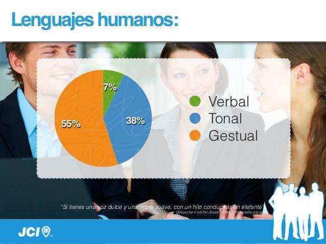"""Lenguajeshumanos: 55% 38% 7% Verbal Tonal Gestual """"Si tienes una voz dulce y una mano suave, con un hilo conducirás un ele..."""