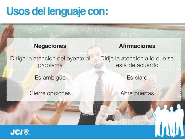 Usosdellenguajecon: Negaciones Afirmaciones Dirige la atención del oyente al problema Dirije la atención a lo que se está d...