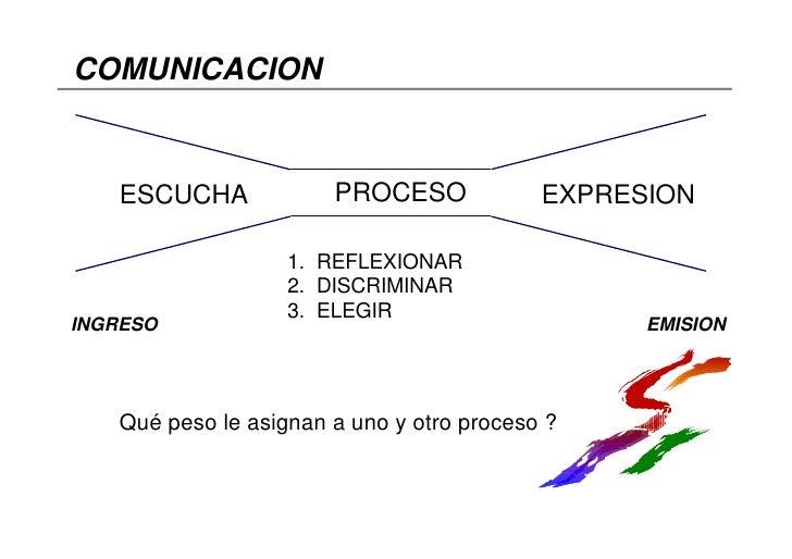 COMUNICACION      ESCUCHA             PROCESO             EXPRESION                     1. REFLEXIONAR                    ...