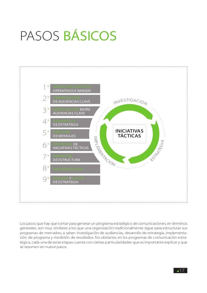PASOS BÁSICOs             1      Definición objetivos                    operativos e imagen             2      Identifica...
