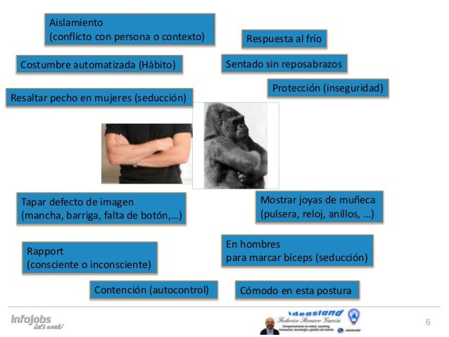 6 Costumbre automatizada (Hábito) Sentado sin reposabrazos Protección (inseguridad) Resaltar pecho en mujeres (seducción) ...
