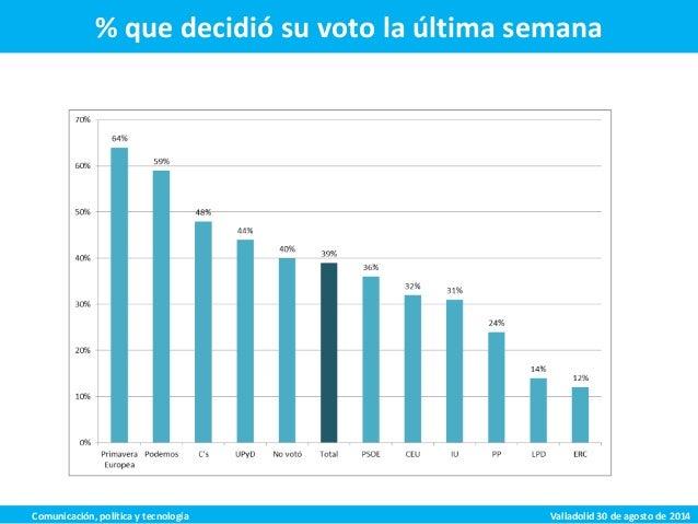 El empleo de avances tecnológicos en elecciones Slide 3