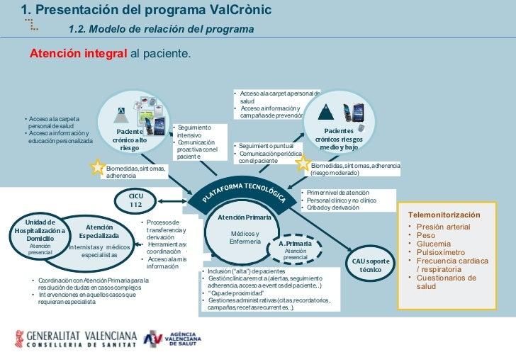 Atención integral  al paciente. 1. Presentación del programa ValCrònic 1.2. Modelo de relación del programa <ul><li>Telemo...