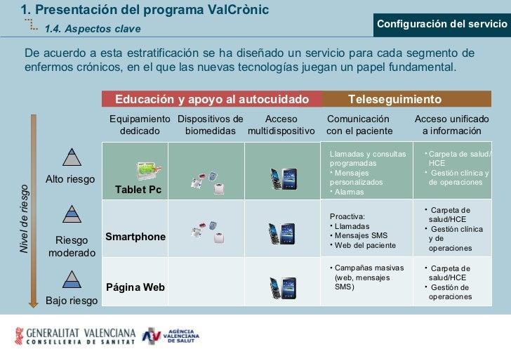 Equipamiento dedicado Dispositivos de biomedidas Acceso multidispositivo Alto riesgo  Riesgo moderado Bajo riesgo Comunica...