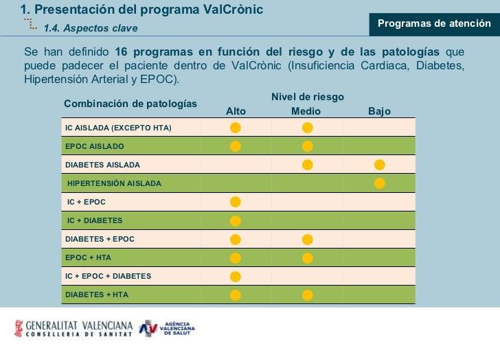 1. Presentación del programa ValCrònic 1.4. Aspectos clave <ul><ul><ul><li>Programas de atención </li></ul></ul></ul>Se ha...