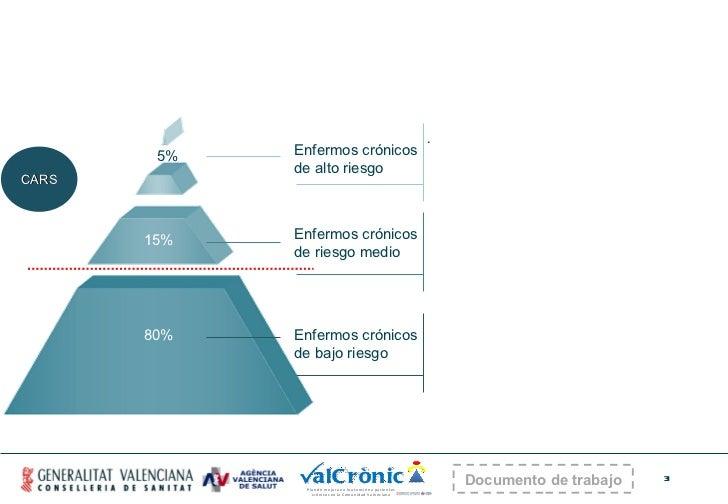 Enfermos crónicos de alto riesgo 5% 15% 80% Enfermos crónicos de riesgo medio Enfermos crónicos de bajo riesgo .  CARS