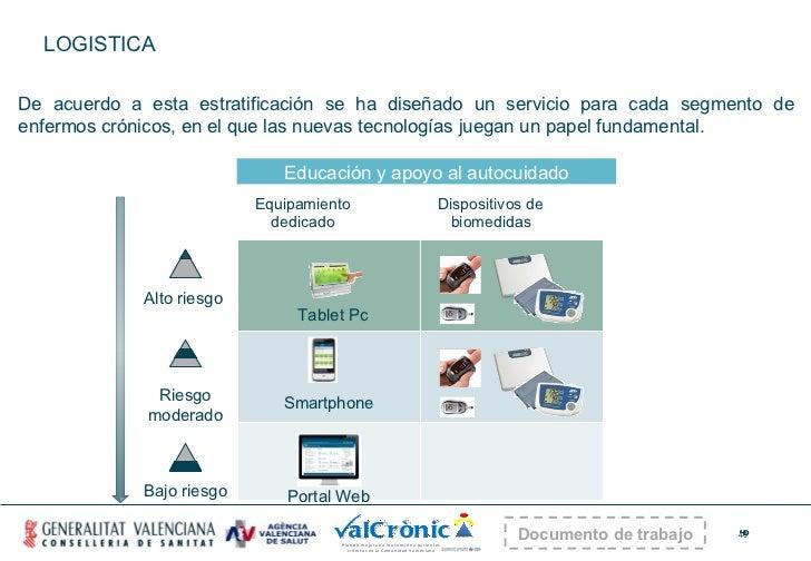 LOGISTICA Equipamiento dedicado Dispositivos de biomedidas Alto riesgo  Riesgo moderado Bajo riesgo Educación y apoyo al a...