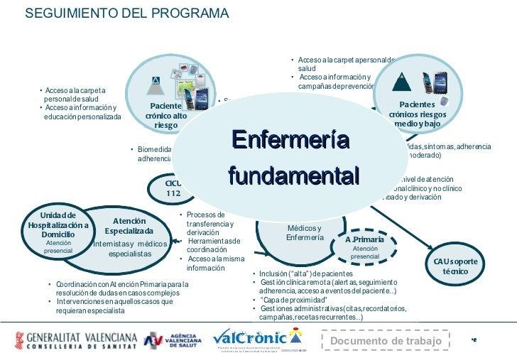 SEGUIMIENTO DEL PROGRAMA Enfermería fundamental