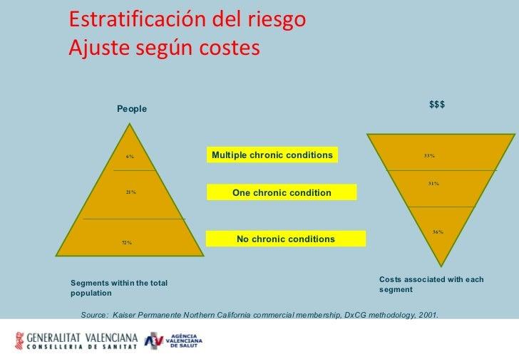Estratificación del riesgo Ajuste según costes Segments within the total population  Costs associated with each segment  N...