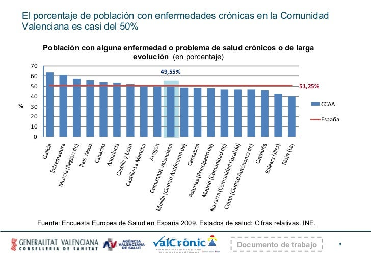 El porcentaje de población con enfermedades crónicas en la Comunidad Valenciana es casi del 50% 51,25% 49,55% Fuente:  Enc...