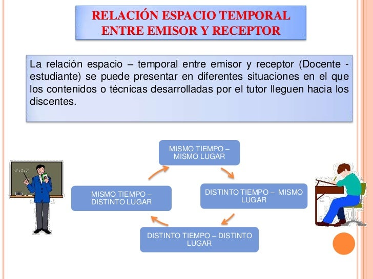 RELACIÓN ESPACIO TEMPORAL ENTRE EMISOR Y RECEPTOR<br />La relación espacio – temporal entre emisor y receptor (Docente - e...