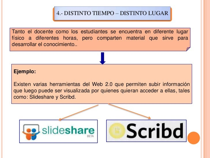 4.- DISTINTO TIEMPO – DISTINTO LUGAR<br />Tanto el docente como los estudiantes se encuentra en diferente lugar físico a d...