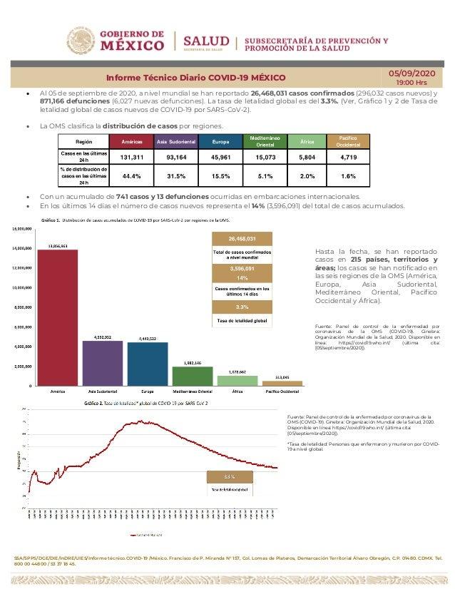 SSA/SPPS/DGE/DIE/InDRE/UIES/Informe técnico.COVID-19 /México. Francisco de P. Miranda N° 157, Col. Lomas de Plateros, Dema...