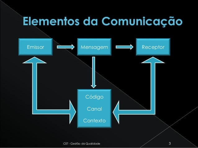 CET - Gestão da Qualidade 3 Emissor Código Canal Contexto Mensagem Receptor