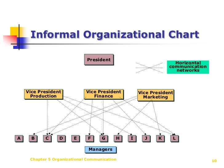 an essay on formal and informal structures within organisations Formal and informal organizational structures are two ways your business can  operate in a formal structure, there is a hierarchy from executive.