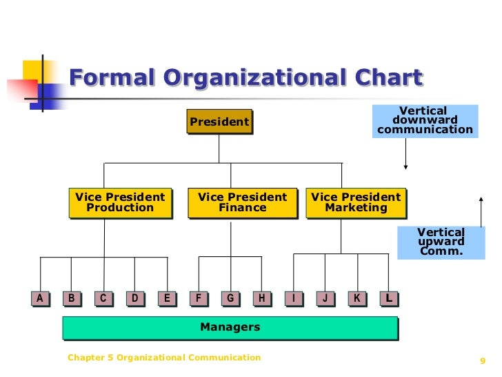 dissertation on organizational communication This mini-dissertation is  • communication 32-37  imposes change on many levels in an organization burnes.