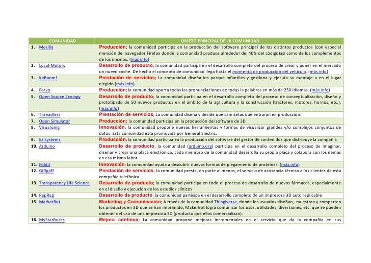 COMUNIDAD                                                           OBJETO PRINCIPAL DE LA COMUNIDAD1. Mozilla            ...