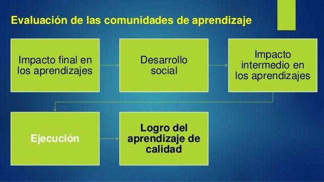 Evaluación de las comunidades de aprendizaje Impacto final en los aprendizajes Desarrollo social Impacto intermedio en los...