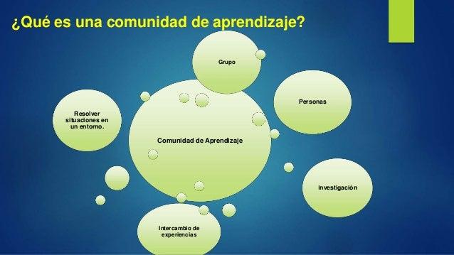 ¿Qué es una comunidad de aprendizaje? Comunidad de Aprendizaje Resolver situaciones en un entorno. Personas Investigación ...
