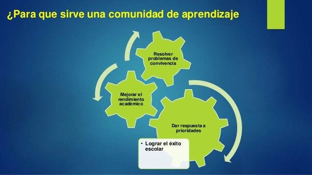 ¿Para que sirve una comunidad de aprendizaje Dar respuesta a prioridades • Lograr el éxito escolar Mejorar el rendimiento ...