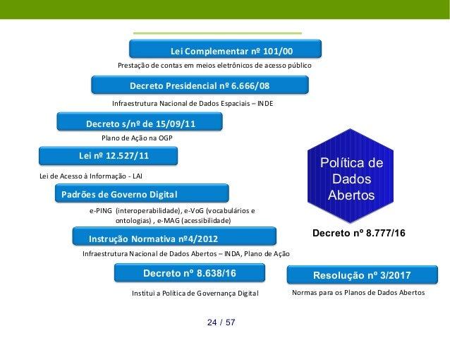 Lei Complementar nº 101/00 Prestação de contas em meios eletrônicos de acesso público Decreto Presidencial nº 6.666/08 Inf...