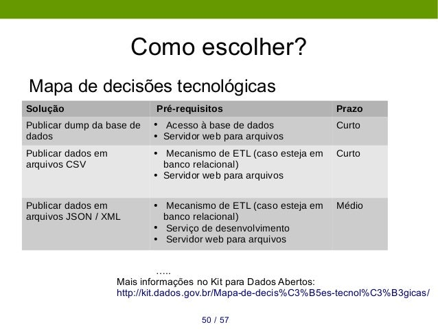 Mais informações ● Kit para dados abertos – kit.dados.gov.br ● Manual de elaboração do PDA ● Manual de catalogação ● Curso...