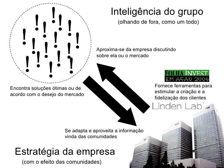 ! ! ! ! ! ! ! ! ! ! ! ! ! ! ! ! Inteligência do grupo (olhando de fora, como um todo) Estratégia da empresa (com o efeito ...