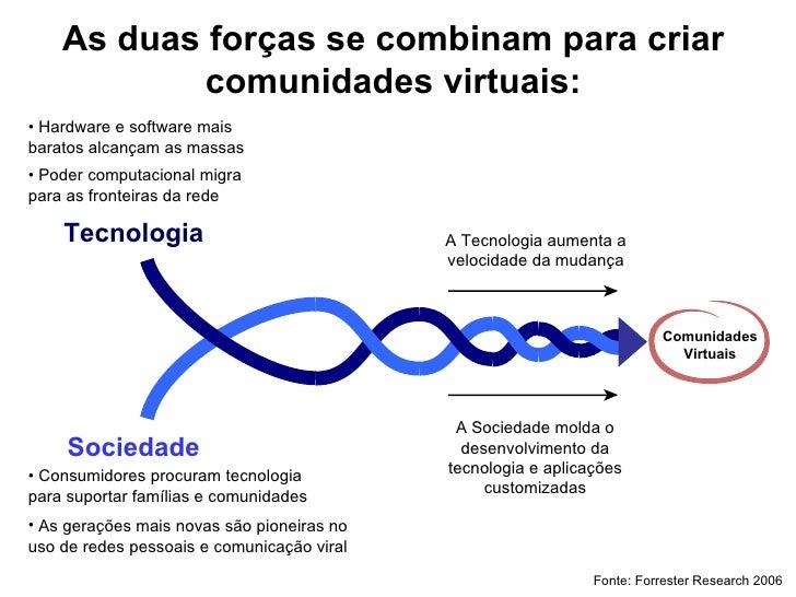 As duas forças se combinam para criar comunidades virtuais: Tecnologia Comunidades Virtuais •  Hardware e software mais ba...