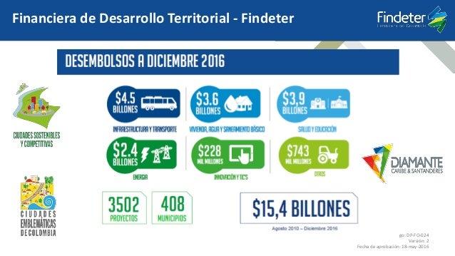 Código: DP-FO-024 Versión: 2 Fecha de aprobación: 18-may-2016 Financiera de Desarrollo Territorial - Findeter