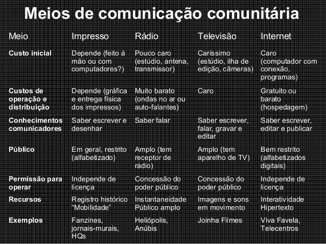 Meios de comunicação comunitária Meio  Impresso  Rádio  Televisão  Internet  Custo inicial  Depende (feito à mão ou com co...