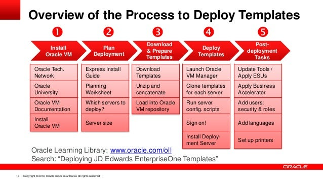 Con11257 schifano con11257 best practices for deploying for Download oracle vm templates