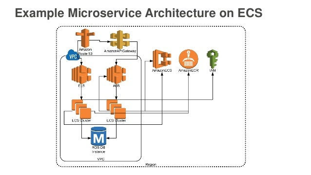 AWS re:Invent 2016: Running Microservices on Amazon ECS (CON309)