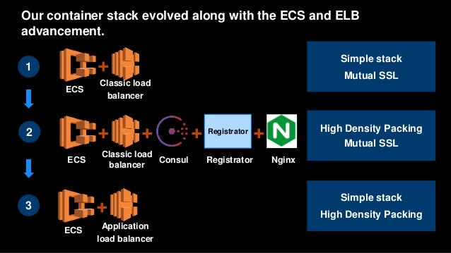 Aws re invent 2016 operations automation and for Aws ecs consul