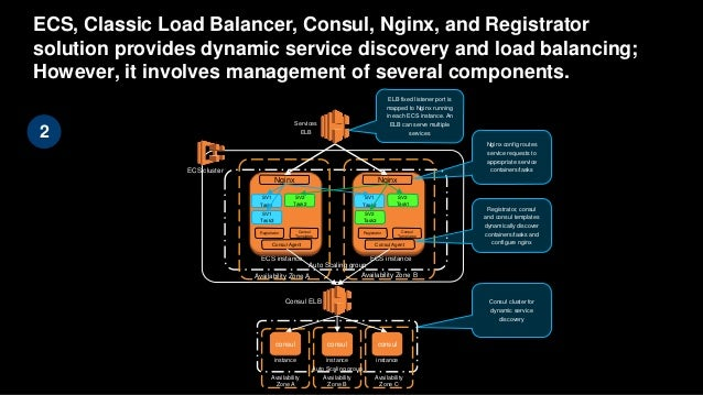 Aws re invent 2016 operations automation and for Consul load balancing