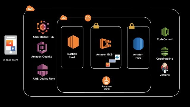 Aws Re Invent 2016 Workshop Deploy A Swift Web