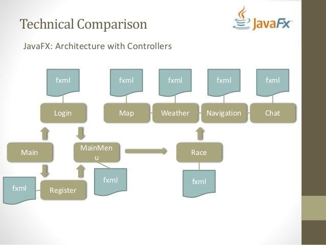 JavaFX Versus HTML5 - JavaOne 2014