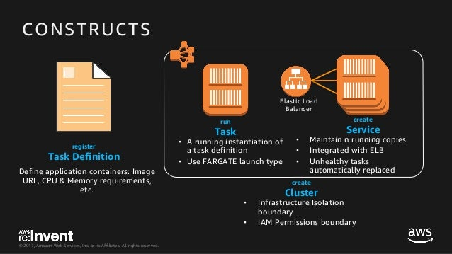 Deep Dive into AWS Fargate - CON333 - re:Invent 2017