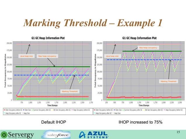 Marking Threshold – Example 1 15 Default IHOP IHOP increased to 75% Java heap size Java heap sizeMax heap occupancy Max he...