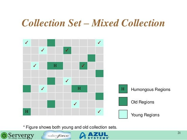 Collection Set – Mixed Collection 21 Young Regions Old Regions H Humongous Regions ✓ ✓ ✓ ✓ ✓ H ✓ ✓ ✓ H ✓ H ✓ * Figure show...