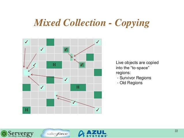 """Mixed Collection - Copying 22 ✓ ✓ ✓ ✓ ✓ H ✓ ✓ ✓ H ✓ H ✓ Live objects are copied into the """"to-space"""" regions: - Survivor Re..."""