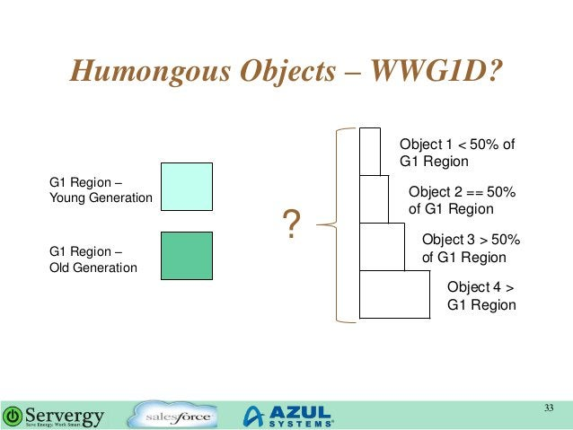 Humongous Objects – WWG1D? 33 G1 Region – Young Generation G1 Region – Old Generation Object 1 < 50% of G1 Region Object 2...