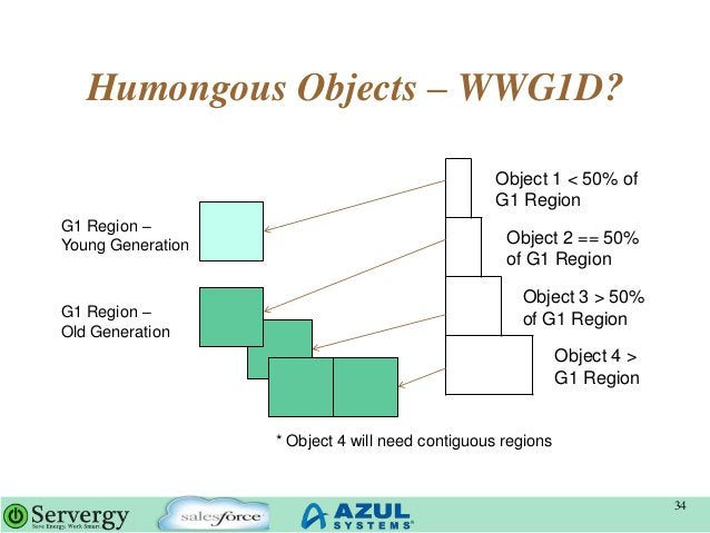 Humongous Objects – WWG1D? 34 G1 Region – Young Generation G1 Region – Old Generation Object 1 < 50% of G1 Region Object 2...