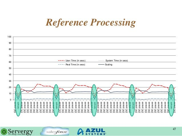 Reference Processing 47 0 10 20 30 40 50 60 70 80 90 100 [GCpause remark [GCpause [GCpause [GCpause [GCpause [GCpause [GCp...