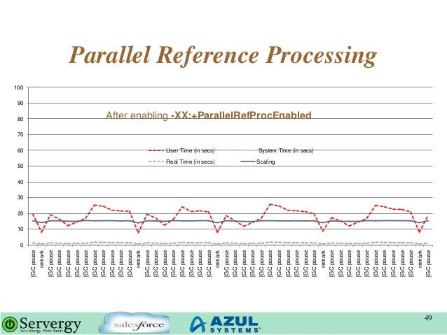 Parallel Reference Processing 49 0 10 20 30 40 50 60 70 80 90 100 [GCpause remark [GCpause [GCpause [GCpause [GCpause [GCp...