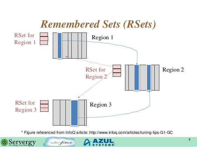 Remembered Sets (RSets) 8 Region 2 Region 1 Region 3 RSet for Region 1 RSet for Region 3 RSet for Region 2 * Figure refere...