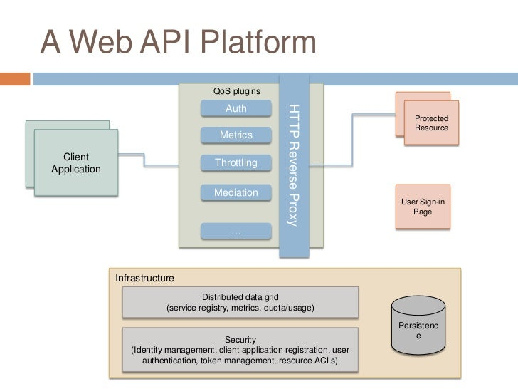 Building A Web Api Platform With Open Source Oauth 2 0