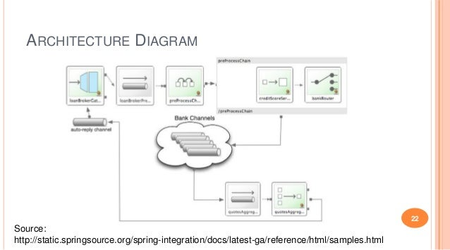 Messaging architectures with nosql databases as message stores nosql 22 architecture diagram ccuart Gallery