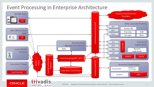 Exceptional 3. Event Processing In Enterprise Architecture Enterprise Service Bus ...
