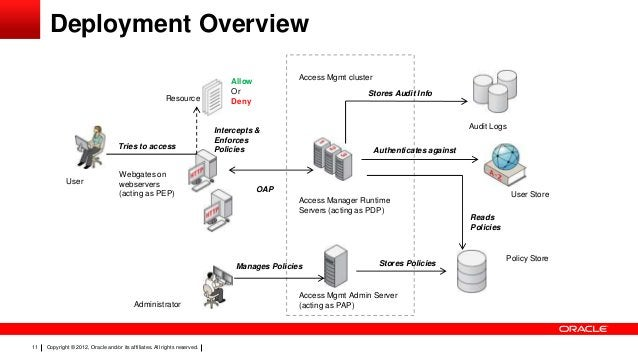 Deployment Overview Resource  Tries to access  User  Webgates on webservers (acting as PEP)  Access Mgmt cluster  Allow Or...